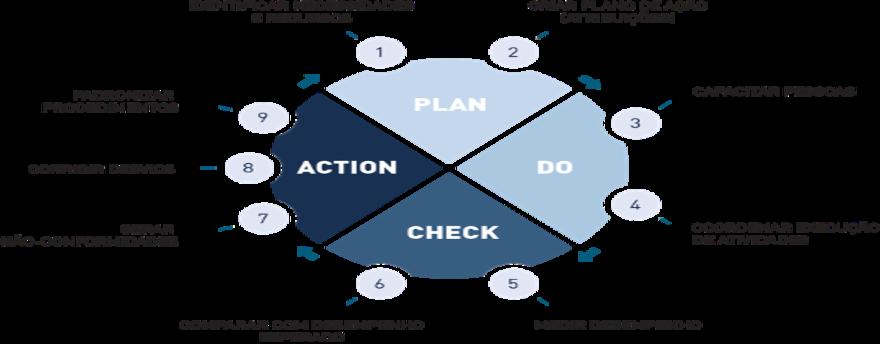 Metodologia PDCA